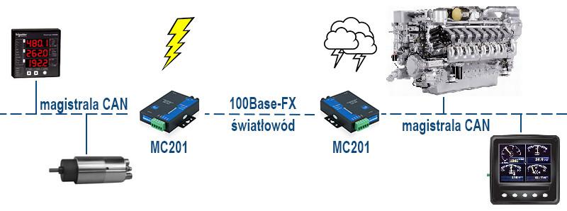 MC200-MODEL