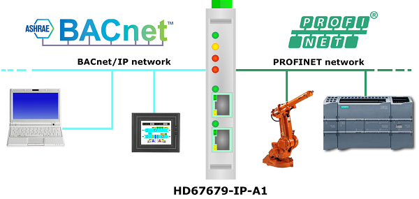 industrial bacnet mstp to profinet converter hd67679 mstp a1 rh consteel electronics com BACnet Network MSTP Wiring BACnet MS TP Wiring