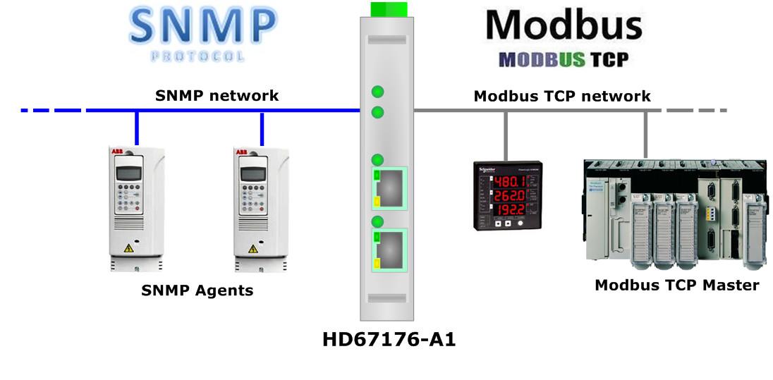 SNMP-agent_na_Modbus_schemat_2