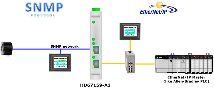 SNMP_na_EthernetIP