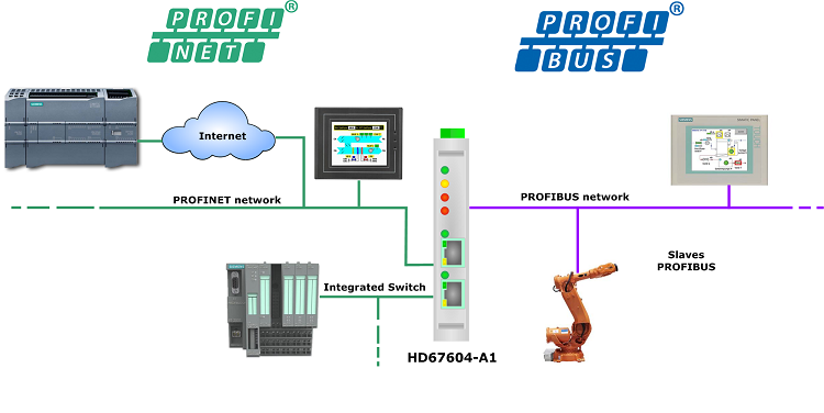 PROFINET_PROFIBUS_scheme