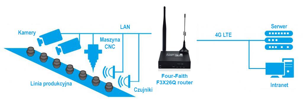 routery-przemyslowe